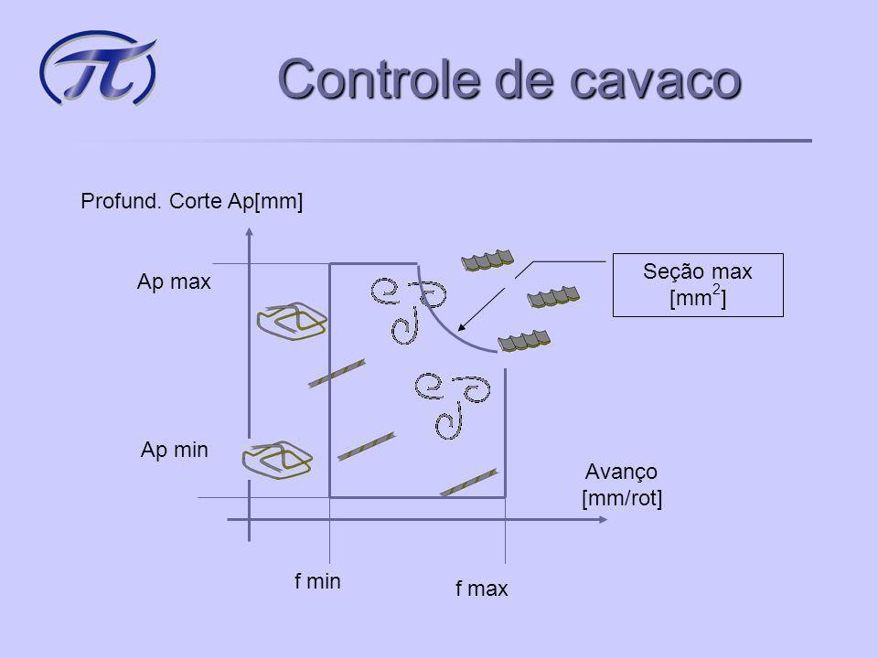 Controle de cavaco Profund. Corte Ap[mm] Seção max [mm2] Ap max Ap min